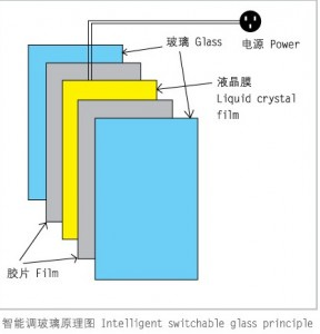 composition  of Making Smart Switchable Glass with EVA Interlayer Film
